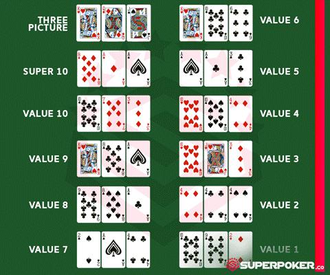 Urutan Value Kartu Super10 SuperPoker
