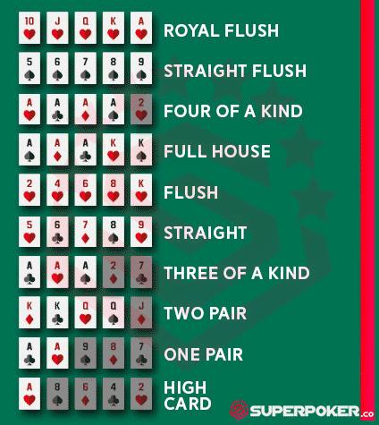 Urutan Ranking Kartu Poker SuperPoker